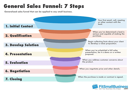 Sales Funnel used for Affiliate Marketing