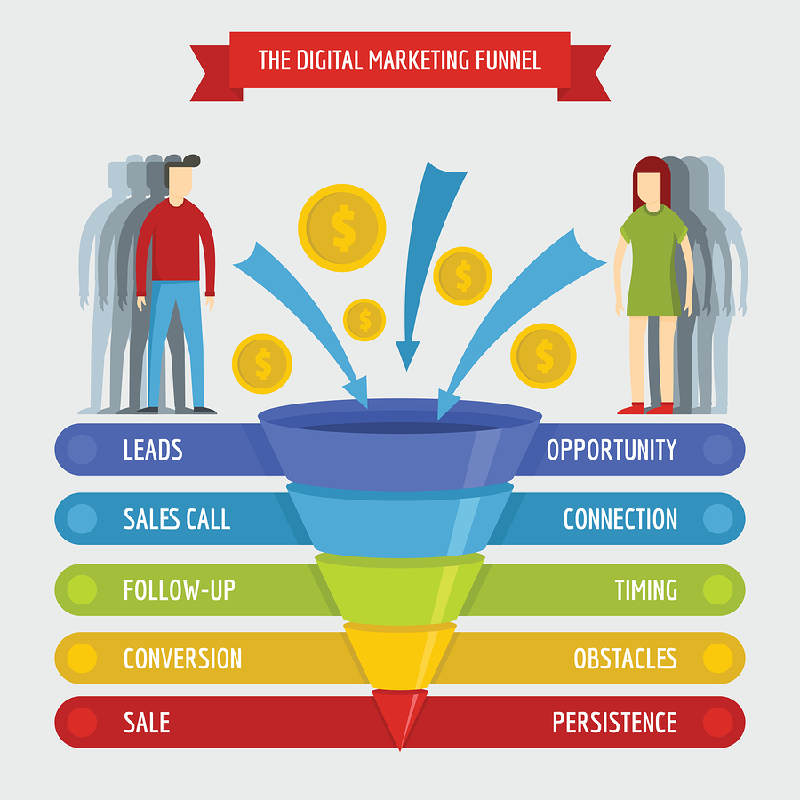 Reason Why Sales Funnel Is The Best tool for Affiliate Marketer?
