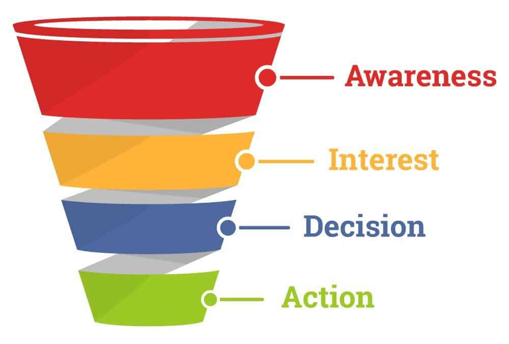 Why Sales Funnel Is Better tool for Affiliate Marketer?