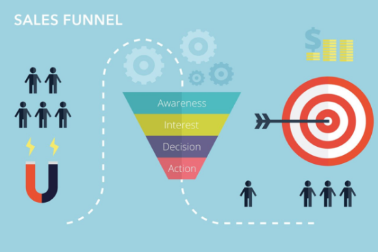Reason Why Affiliate Marketer want to use Sales Funnel?