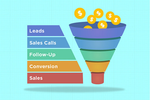 Why Affiliate Marketing Need Sales Funnel